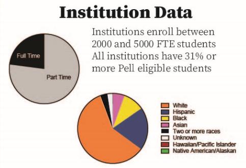 vb-cindy-haps21-institution-data