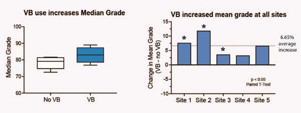 vb-cindy-haps21-mean-median-grade-change