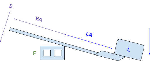 first-class-lever-example