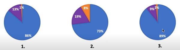 luis-rosado-webinar-survey-results-2