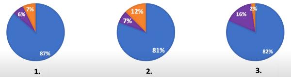 luis-rosado-webinar-survey-results-3