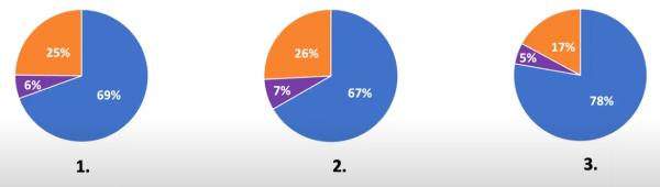 luis-rosado-webinar-survey-results-4
