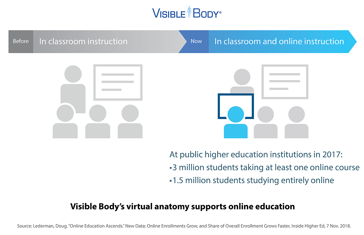 virtual-anatomy-and-online-instruction